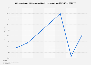 London: crime rate, by offence group 2017