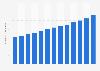 AutoZone - number of employees 2010-2018