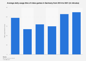 Daily usage time of video games in Germany 2019