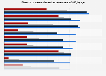 Concerns of Americans over financial issues 2016, by age