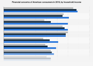 Concerns of Americans over financial issues 2016, by household income