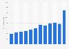 BorgWarner's total assets 2009-2018