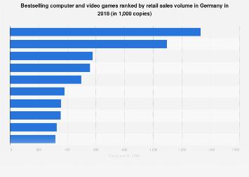 Best-selling video games ranked by sales volume in Germany 2018