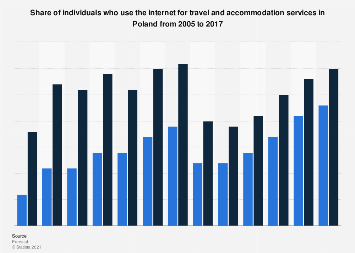 Online travel and accommodation services usage in Poland 2005-2017