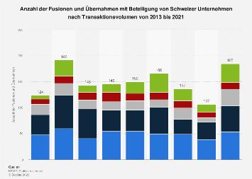 Fusionen und Übernahmen mit Schweizer Beteiligung nach Volumen 2017