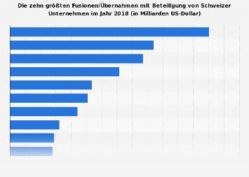 Größte Fusionen und Übernahmen mit Schweizer Beteiligung 2017