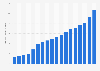 O'Reilly Automotive - sales 2004-2018
