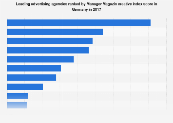 Leading advertising agencies according to Manager Magazin creative index Germany 2017