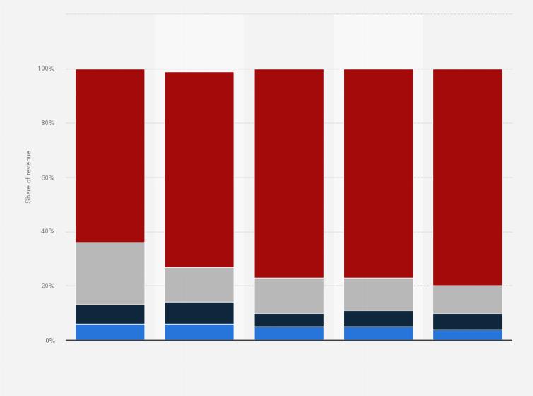 Online sales revenue distribution by company size   France