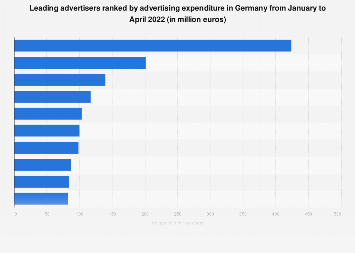 Advertisers with highest advertising spending in Germany 2017