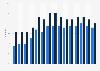 Online C2C e-commerce penetration in the European Union 2007-2018