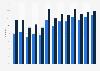 Online C2C e-commerce penetration in Germany 2006-2018