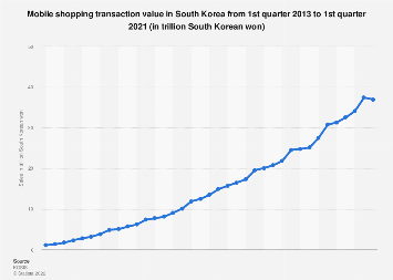 Quarterly mobile shopping sales in South Korea 2015-2018
