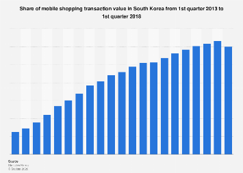 Mobile shopping sales share in South Korea 2013-2017