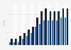 Online C2C e-commerce penetration in Portugal 2005-2018
