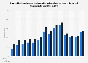 Online C2C e-commerce penetration in the United Kingdom (UK) 2005-2018