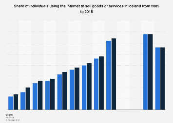 Online C2C e-commerce penetration in Iceland 2005-2018