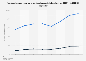 Rough sleepers in London 2018, by gender
