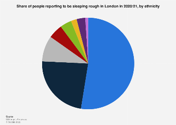 Rough sleepers in London 2018, by ethnicity
