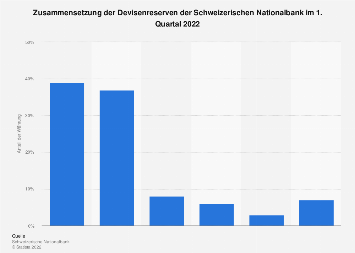 Devisenreserven der Schweizerischen Nationalbank 4. Quartal 2018