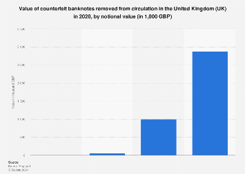 Value of counterfeit banknotes out of circulation in the UK 2018, by notional value