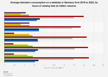 Average television consumption per weekday in Germany 2014-2018