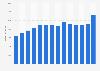 Umsatz von FrieslandCampina weltweit bis 2017