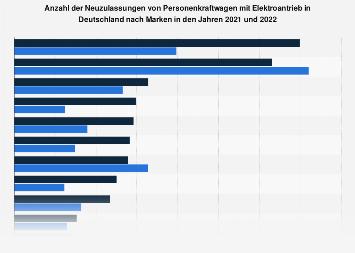 Neuzulassungen von Elektroautos in Deutschland nach Herstellern 2018