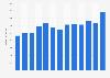 Umsatz von Hochwald weltweit bis 2018