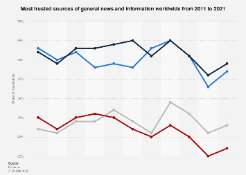 Most trusted sources of general news and information worldwide 2012-2019