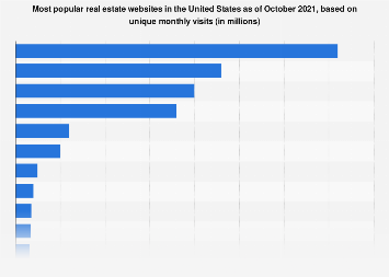 Leading real estate websites in the U.S. 2017, by monthly visits