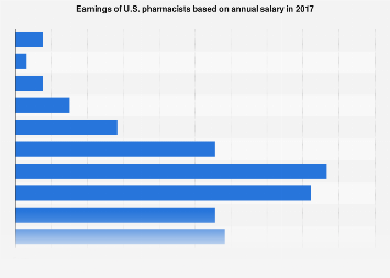 Pharmacists earnings in the United States by annual salary 2016