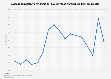 Average daily television viewing time in France 2005-2016