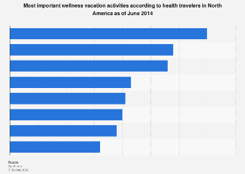 Important wellness vacation activities for health travelers in North America 2014