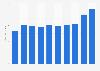 Global net revenue of JBS 2013-2017