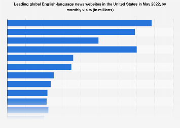 Leading news websites in the U.S. 2017, by unique visitors