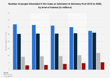 Interest in the news on television in Germany 2015-2019