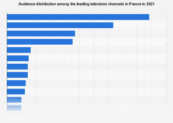 Audience share of the leading TV channels in France 2017