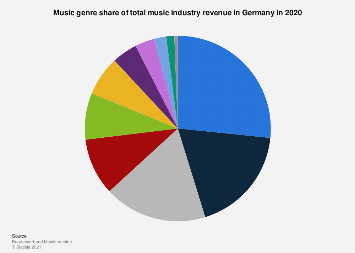 Music genre share of music industry revenue in Germany 2018