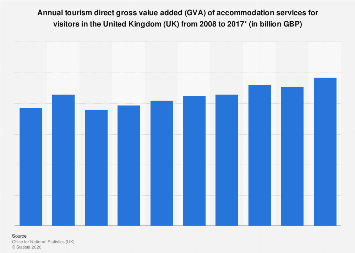 Tourism direct GVA of accommodation services in the UK 2008-2016