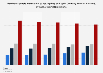 Interest in dance, hip hop and rap in Germany 2014-2018