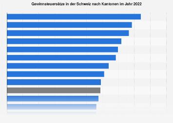 Gewinnsteuersätze in der Schweiz nach Kantonen 2018