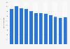 Anzahl der Beschäftigten von Piaggio bis 2017