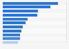 Umfrage unter Schweizer Unternehmen zu genutzten Recruiting-Kanälen 2015