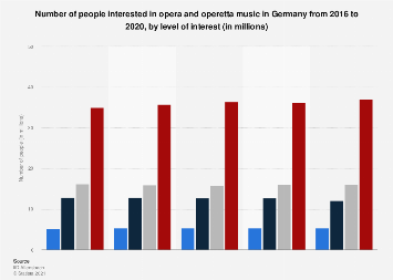 Interest in opera and operetta music in Germany 2015-2019
