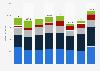 Umsatz der Dürr AG nach Unternehmensbereichen bis 2018