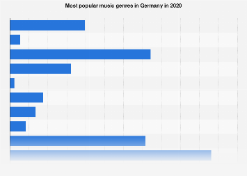 Most popular music genres in Germany 2017