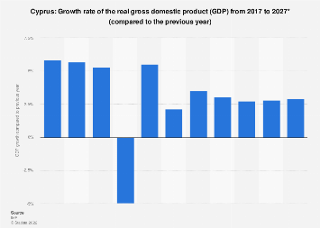 Gross domestic product (GDP) growth rate in Cyprus 2022*