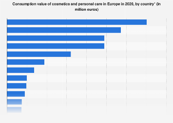 Cosmetics market size in Europe 2016, by country