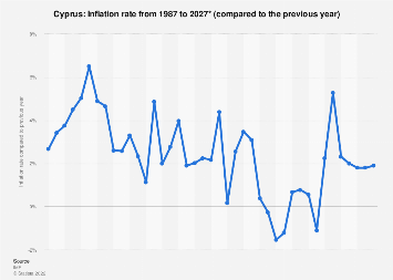 Inflation rate in Cyprus 2022